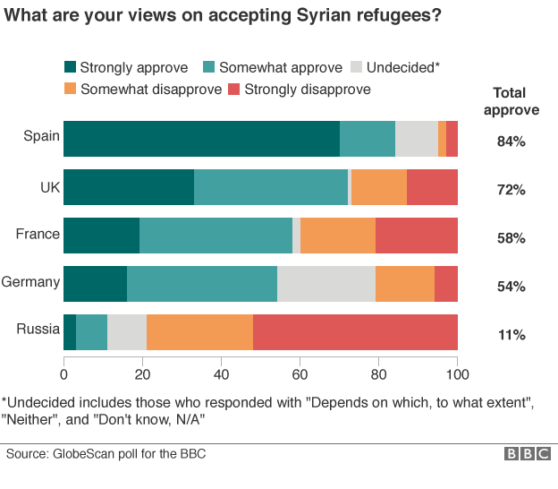 _89466464_identity_poll_refugee_chart_624