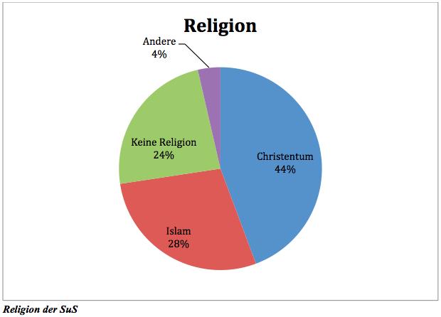 Religionszugehörigkeit Evangelisch